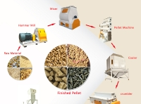 What are the benefits of biomass pellets?